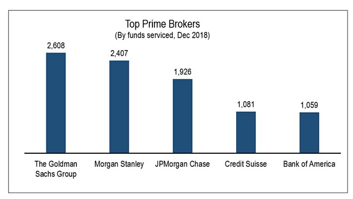 The prime Prime Brokers - 2018