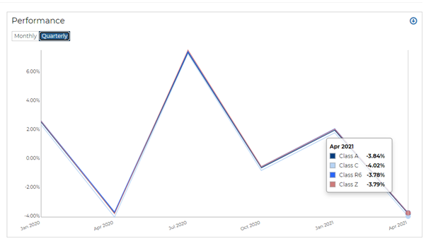 Visually analyze funds on RADiENT